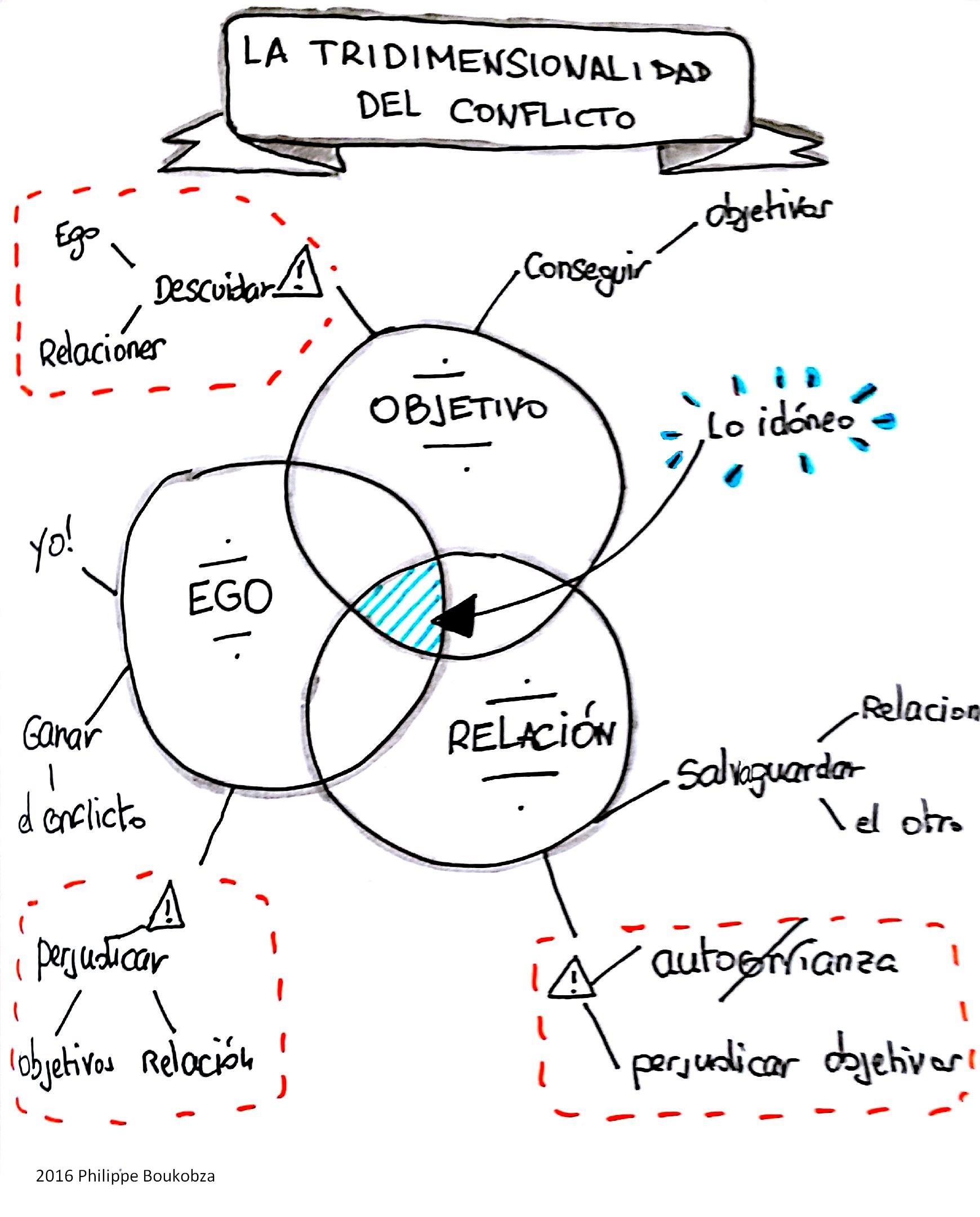 ¿En qué pones el foco en tus conflictos?